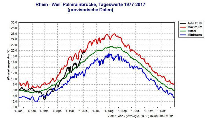 Die Höchst- und Tiefstwerte der Wassertemperatur im Rhein bei Basel.