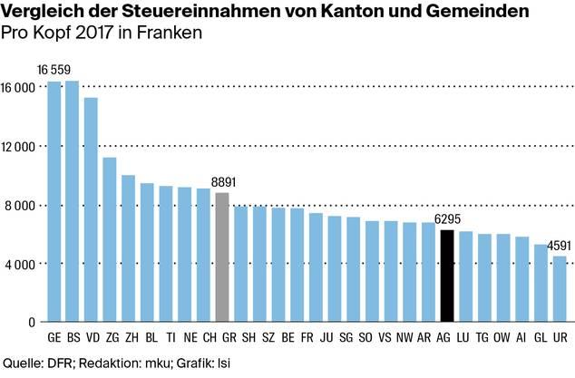 Die Grafik zeigt, dass die Fiskaleinnahmen im Aargau unterdurchschnittlich sind. Die Gesamterträge pro Einwohner(in) betrugen 2017 übrigens 10725 Franken.